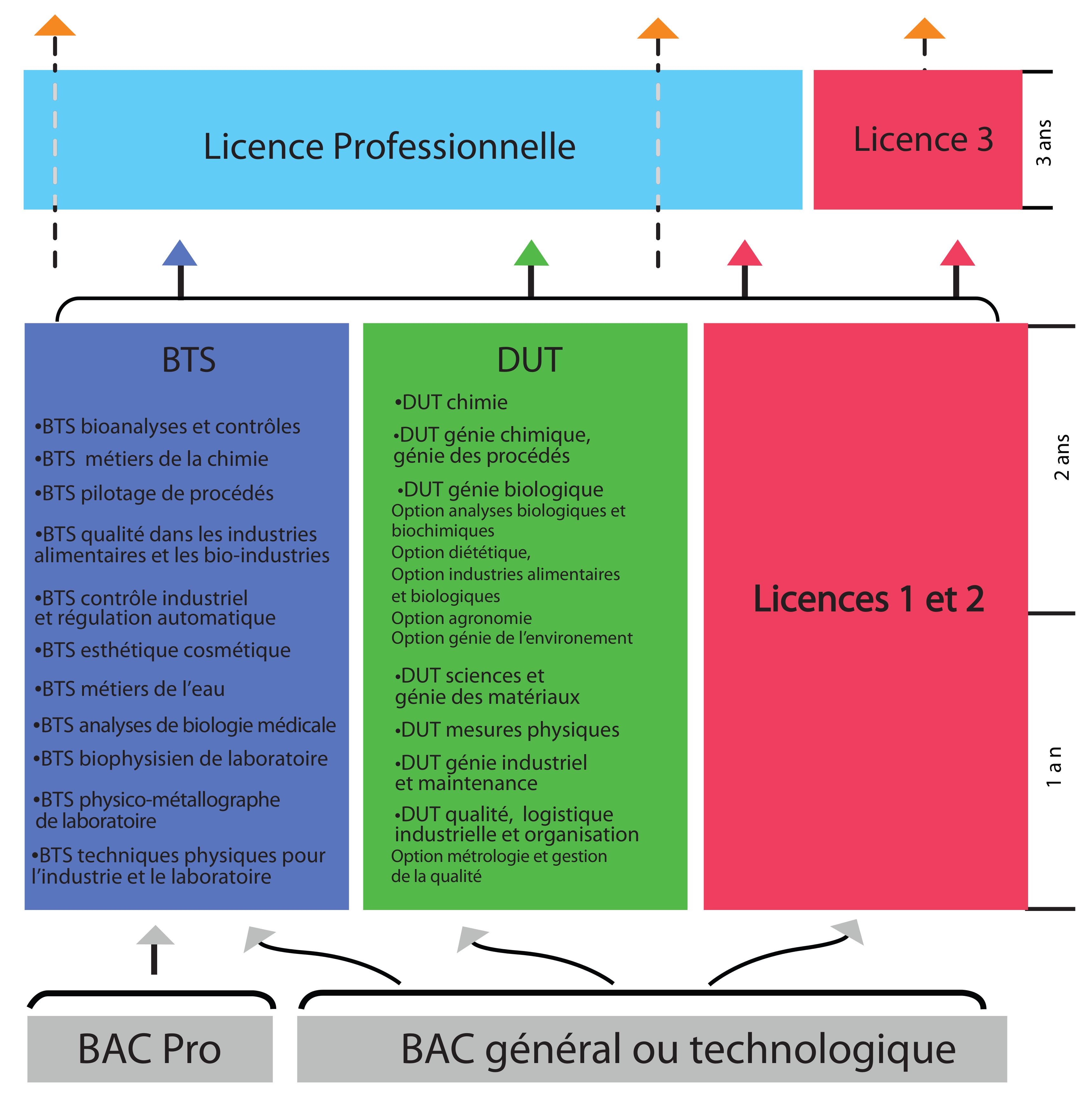 Analyze medicale technicien