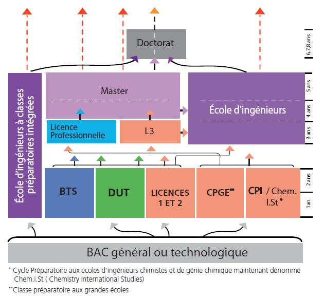Bac +5 8   vers les métiers d ingénieurs et de chercheurs   Mediachimie c0e6704adcc5