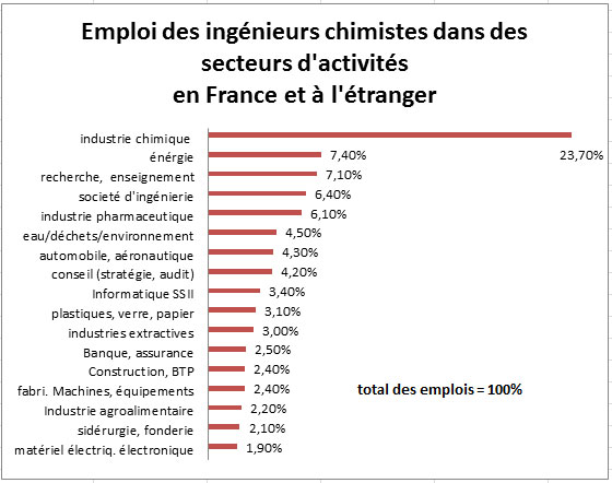Liste faq mediachimie - Grille salaire industrie chimique ...