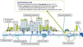 Principe du réseau de froid avec ses unités clés pour assurer la climatisation d'une ville.