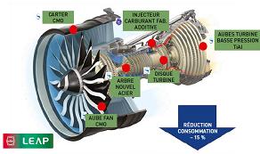 Les innovations matériaux appliquées au moteur LEAP.