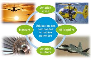 Les domaines d'utilisation des matériaux composites dans l'aéronautique.