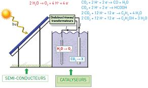 Schéma de la photosynthèse artificielle couplant un panneau photovoltaïque et un électrolyseur séparés. DR.