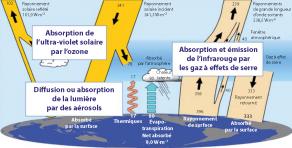 Flux d'énergie global (en W.m-2) et interactions avec les gaz de l'atmosphère