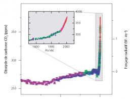 Variation de la concentration de dioxyde de carbone dans l'atmosphère depuis 12 000 années : 10 000 ans de « quasi-stabilité » et quelques décennies de changement. ppm = partie par million ; ppb = partie par milliard. Source : IPCC (GIEC) 2007.