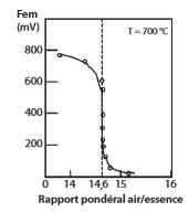 La réponse est très adaptée aux variations de la concentration d'oxygène dans le gaz d'échappement