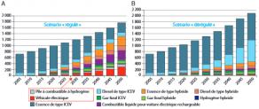 Évolution du mix énergétique pour la mobilité : A) scénario régulé ; B) scénario dérégulé..