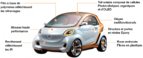 Vue d'ensemble des innovations du concept-car. Source : BASF