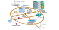 Plateforme technologique Smartgrids. Source : European Technology Platform Smart grid.