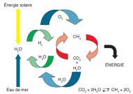 Principe de la conversion de CO2 en méthane CH4.