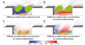 Influence de la nature de l'écran de végétation sur la diffusion d'un polluant (carbone élémentaire).