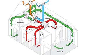 Les systèmes de ventilation mécanique contrôlée (VMC) double-flux sont des systèmes de ventilation innovants permettant de renouveler l'air sans perdre de chaleur.