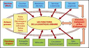 Organigramme d'une chaîne logistique utilisée pour intégrer les activités et services urbains grâce au numérique.