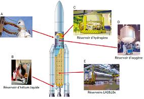 Plan de coupe de la fusée Ariane 5 ECA. A) réservoirs LH2&LOx au 1er étage de la fusée contenant 160 tonnes d'oxygène et d'hydrogène, de 5,40 mètres de diamètre et 26 mètres de long ; B) bouteille thermos à la base de la fusée contenant environ 1 m3 d'hélium liquide à – 269 °C ; C) réservoir d'hydrogène à l'étage supérieur ; D) réservoir d'oxygène à l'étage supérieur ; E) plus de 500 réservoirs ont été fabriqués par Air Liquide et Cryospace. Source : Air Liquide.