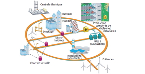 Plateforme technologique Smartgrids. Source : European Technology Platform Smart grid.
