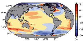 Écarts à la hausse moyenne globale, exprimés en % (valables pour tous les scénarios de réchauffement).