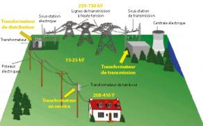 Distribution de l'électricité depuis la source jusqu'à son utilisation