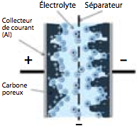 Profil d'un micro- supercondensateur