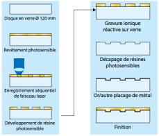 Principe de la fabrication d'un disque en verre. La gravure ionique réactive sur verre est une technique de gravure qui fait intervenir un gaz à l'état de plasma.