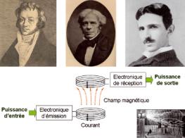 Les bases de l'induction posées par Ampère, Faraday et Tesla permettent d'envisager une alimentation électrique des véhicules sans contact, par induction