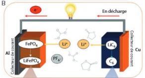 Schéma simplifié d'un accumulateur Li-ion et de son fonctionnement.